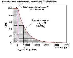 radioaktivna aktivnost u laboratoriju