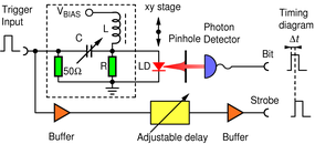 On-Demand Optical Quantum Random Number Generator with Ultra-Fast Response